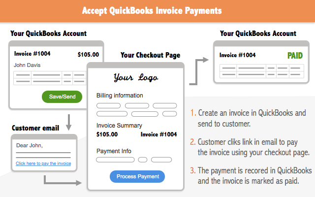 Freedom Merchants | QuickBooks Online Integration
